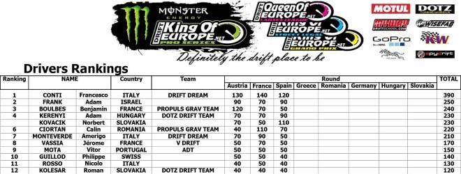 King of Europe Pro Series rankings Rd3 Y Viva Espana - Spain 25th-26th May